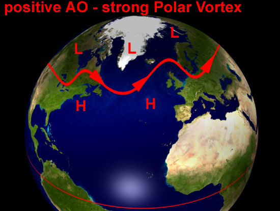 Arctic Oscillation - normal or positive phase