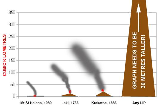 Scale of volcanicity