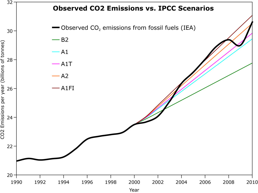 CO2 Emissions following the A2 scenario