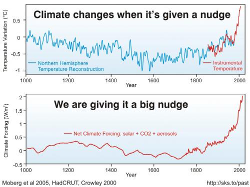 The Climate Nudge