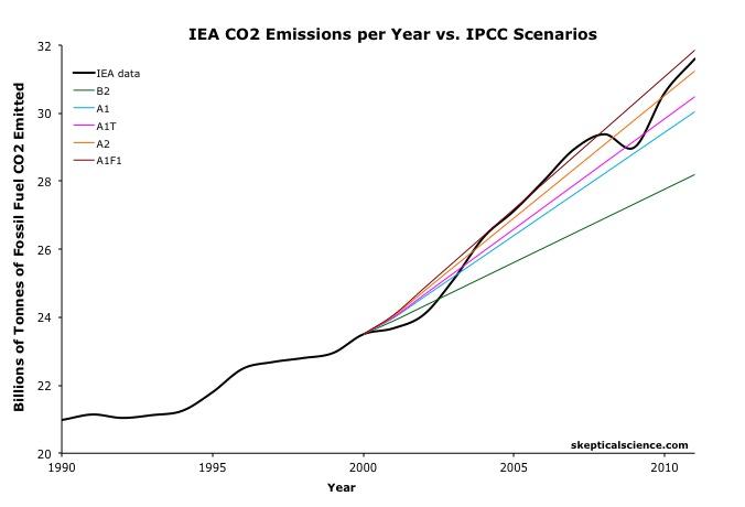 IEA vs. SRES 2011