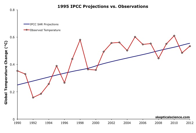 Monckton misuses IPCC equation