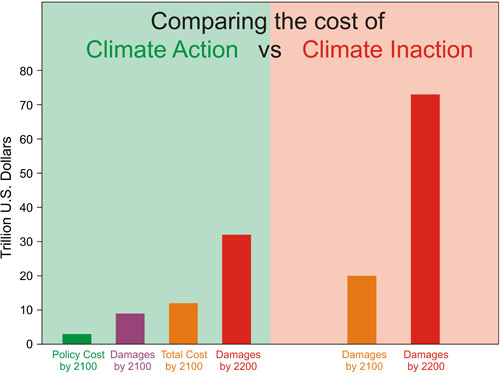 Setembro 2012 uma incerta antropologia figure 4 approximate costs of climate action green and inaction red in 2100 and 2200 sources german institute for economic research andwatkiss et al fandeluxe Gallery