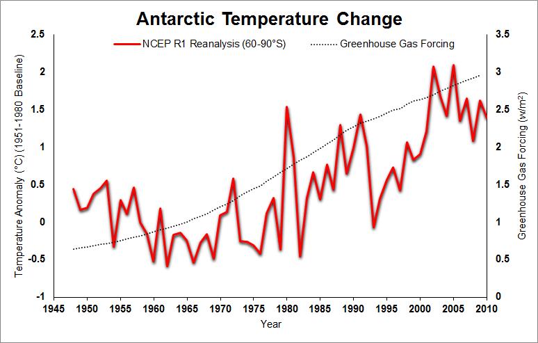 https://i0.wp.com/www.skepticalscience.com/pics/AntarcticTemperatureChange.png