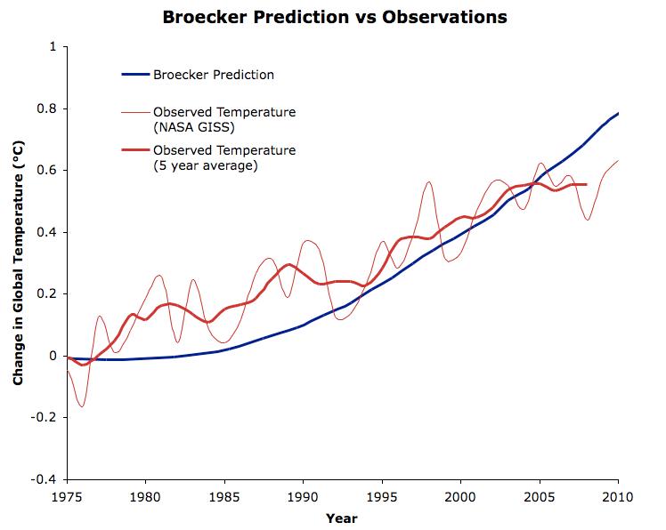 Broecker Prediction vs Observations