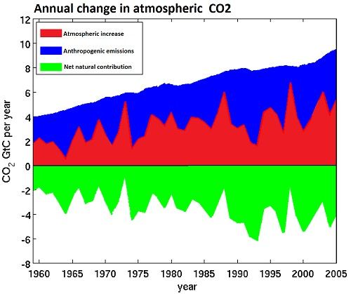 https://i0.wp.com/www.skepticalscience.com/pics/CO2massbalance.jpg