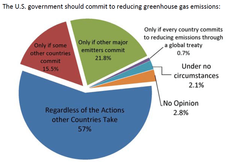 should US reduce emissions