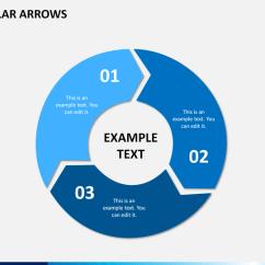 Level 0 And 1 Data Flow Diagram Vt Calais Radio Wiring Circular Arrows Powerpoint Template | Sketchbubble