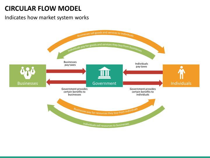 Circular Flow Model PowerPoint Template SketchBubble