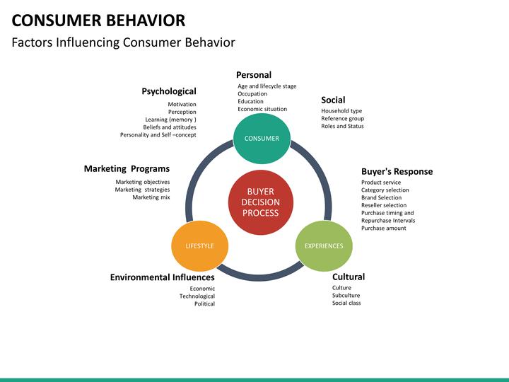Consumer Behavior PowerPoint Template SketchBubble