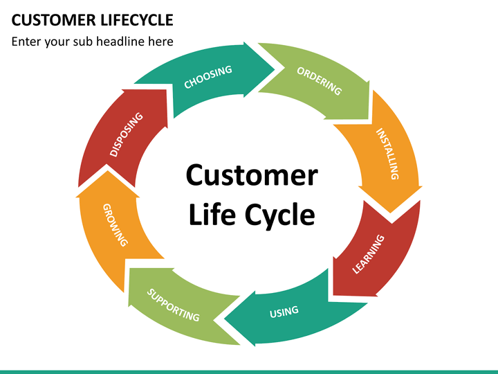 human life cycle stages diagram how to wire two amps together customer lifecycle powerpoint template | sketchbubble