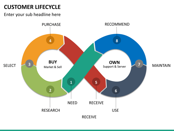 3 arrow circle diagram one to many relationship er customer lifecycle powerpoint template | sketchbubble