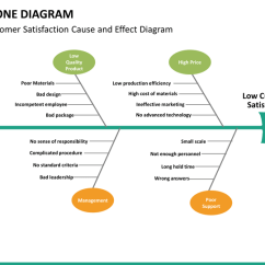 Root Cause Fishbone Diagram Template Wired Home Network Powerpoint   Sketchbubble