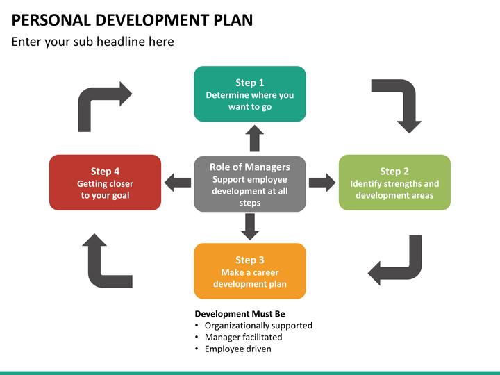 3 arrow circle diagram parallelogram steering system personal development plan powerpoint template | sketchbubble