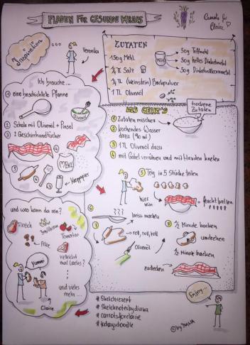 #todaysdoodle Apr15 - #sketchrezept für Carrots for Claire