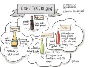 #todaysdoodle Aug15 - Basic types of Wine