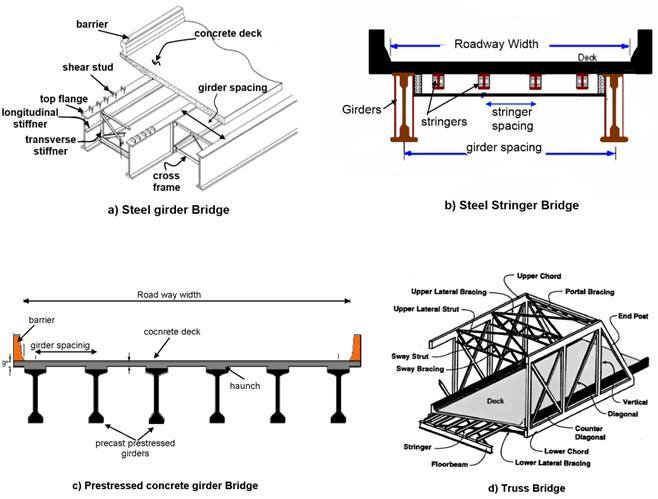truss bridge diagram aircraft design software