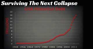 Surviving The Next Economic Collapse