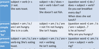 The basic forms of the English verb tenses