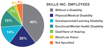 Chart - Skills Inc. Employees - without a disability 40%, physical/mental 20%, Developmental/learning 14%, emotional/mental health 13%, Deaf/hard of hearing 7%, blind/low vision 2%, not specified 4%