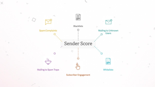 SenderScore Email Marketing Email Testing Tool