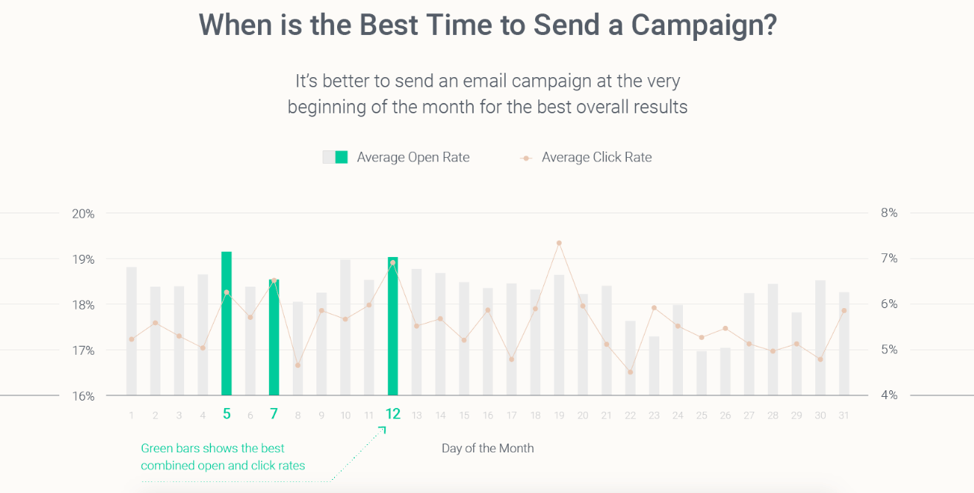 Best time to send an email campaign