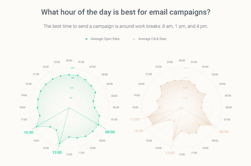 What time to send emails in a day