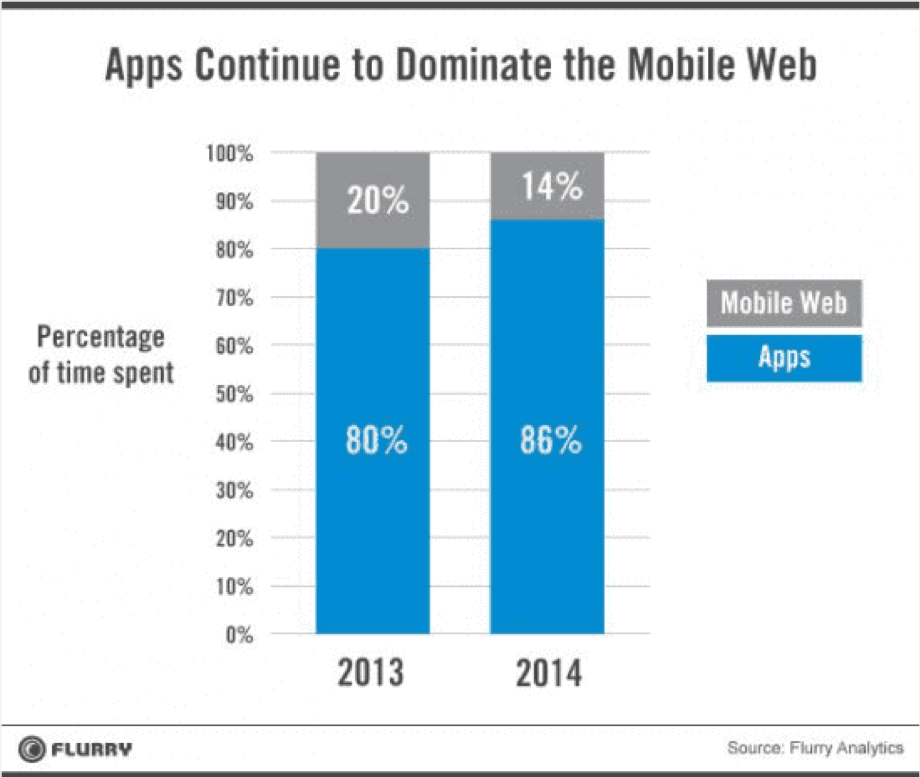 Dominate mobile web