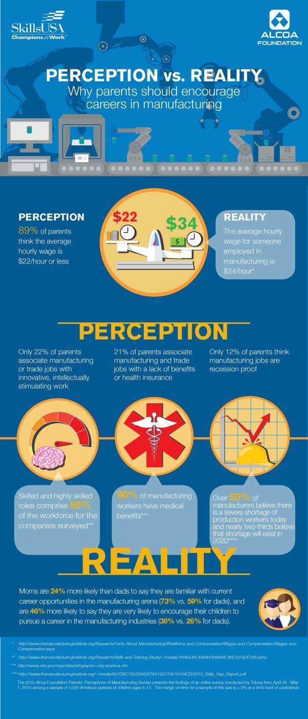 Infographic Perception Is Reality