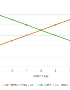 Cartesian graphs also and charts skillsyouneed rh