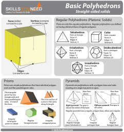 properties of basic polyhedrons regular polyhedrons prisms and pyramids  [ 975 x 1042 Pixel ]