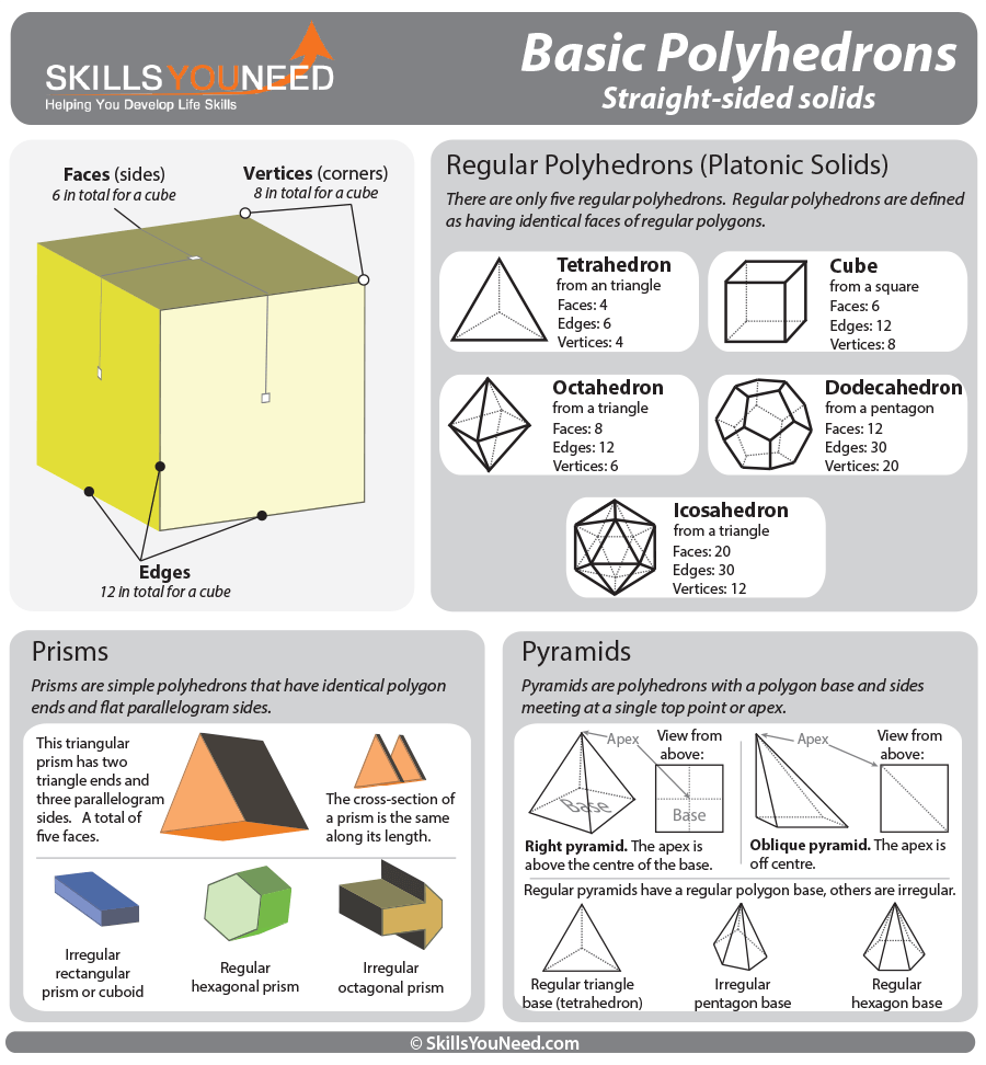 medium resolution of properties of basic polyhedrons regular polyhedrons prisms and pyramids