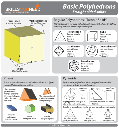 small resolution of properties of basic polyhedrons regular polyhedrons prisms and pyramids
