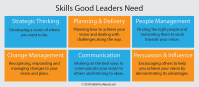 Leadership Skills | SkillsYouNeed
