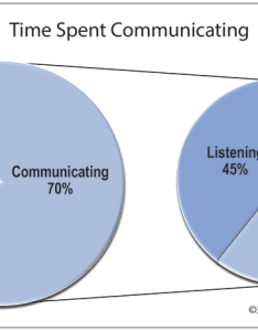 Time spent communicating   pie in chart to show the significance of listening also skills skillsyouneed rh
