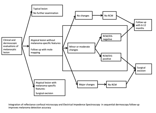 small resolution of skin cancer screening procedural flow