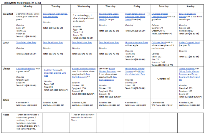 Google doc of meal plan for last week of august