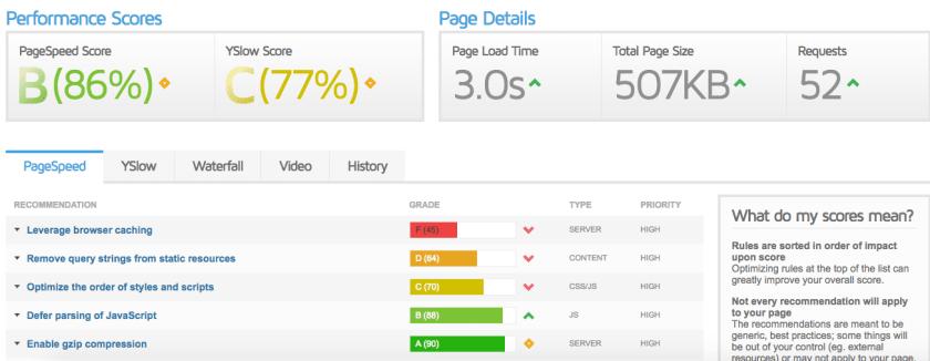 MyThemeShop Blogging theme site load time