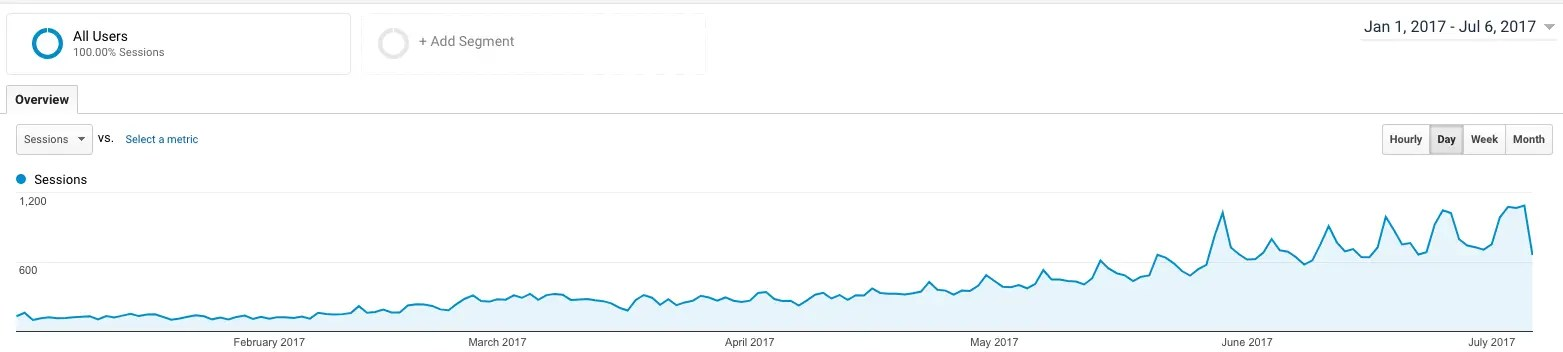 2017 analytics