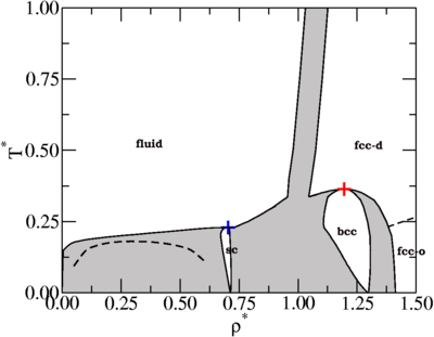 Phase diagram of anisotropic particles with octahedral
