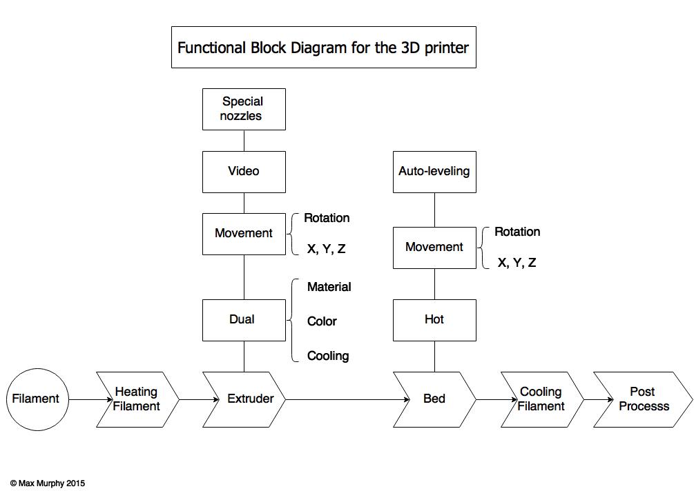block diagram 3d printer