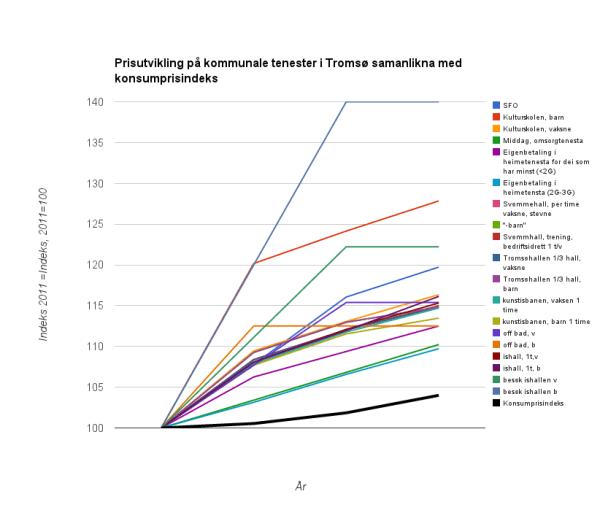 Graf som viser prisutvikling for ulike tenester i Tromsø