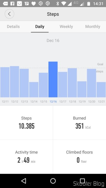 Daily bar chart of steps.