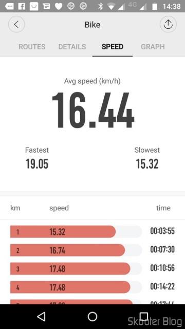 Statistics of a bike ride.