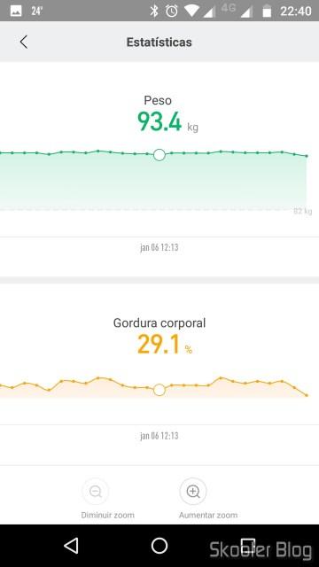 Mi Fit: Estatísticas de Peso e Gordura Corporal.