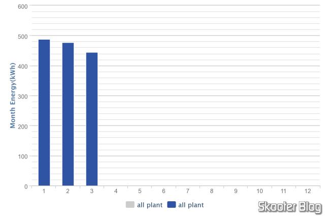 Gráfico anual de produção, exportado no formato PNG.