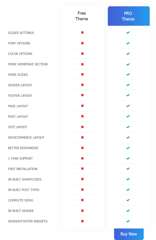 free vs pro WordPress theme