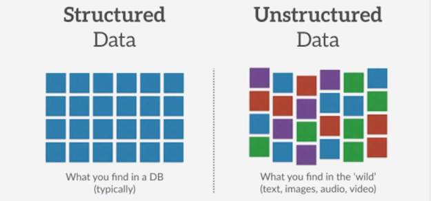 format structured data