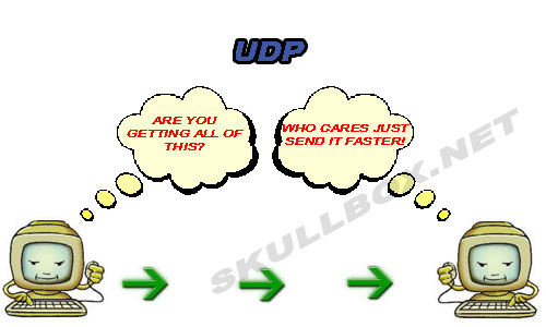UDP allows all data