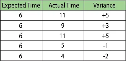 calculating lead time in safety stock formula